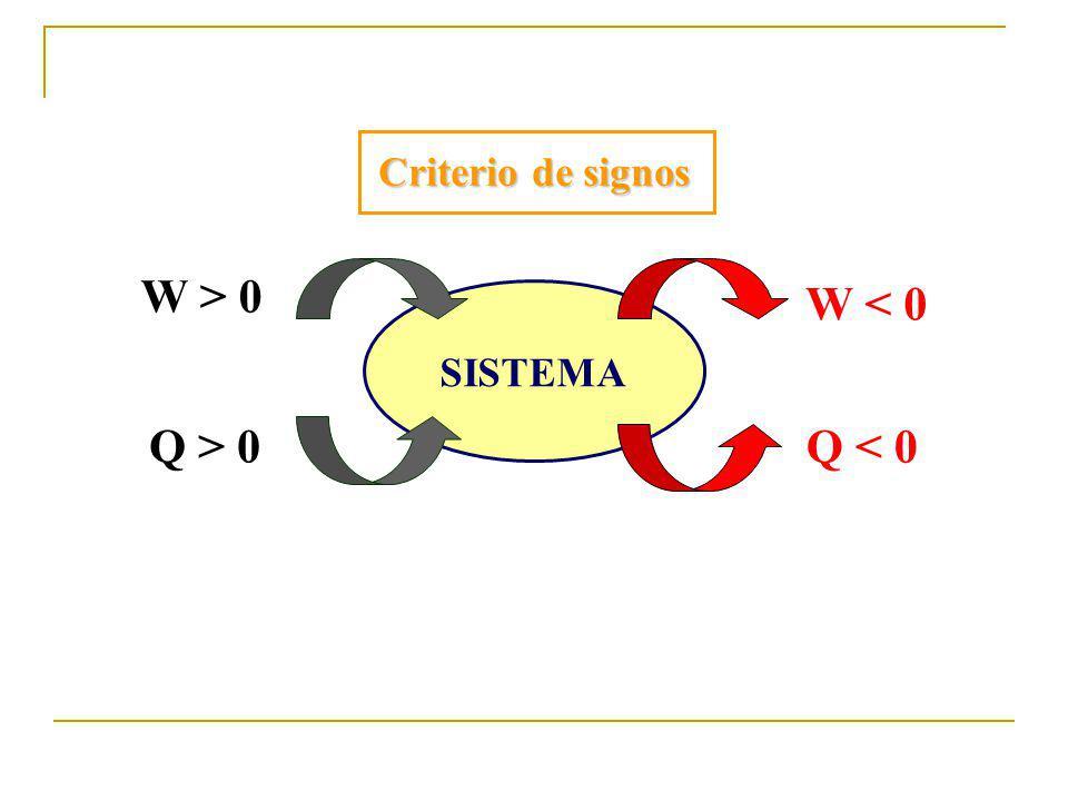 Criterio de signos SISTEMA Q > 0 W > 0 W < 0 Q < 0