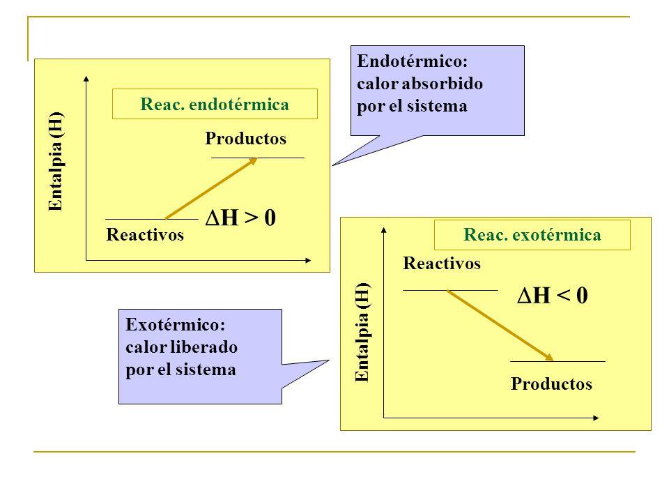 Reactivos Entalpia (H) Productos H > 0 Reac.