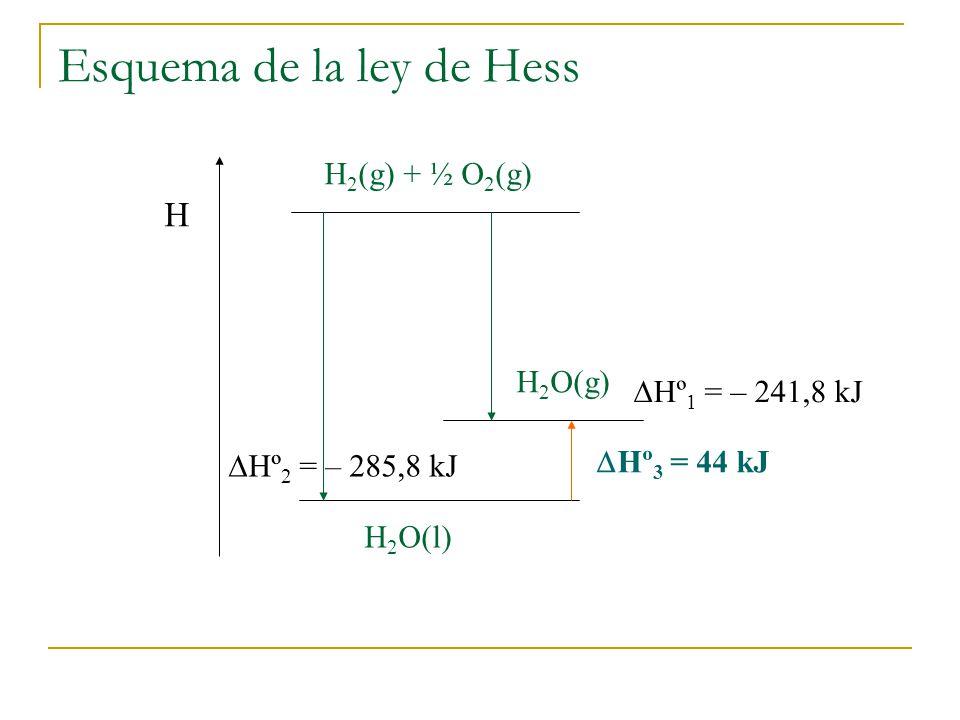Esquema de la ley de Hess Hº 1 = – 241,8 kJ Hº 2 = – 285,8 kJ Hº 3 = 44 kJ H H 2 (g) + ½ O 2 (g) H 2 O(g) H 2 O(l)