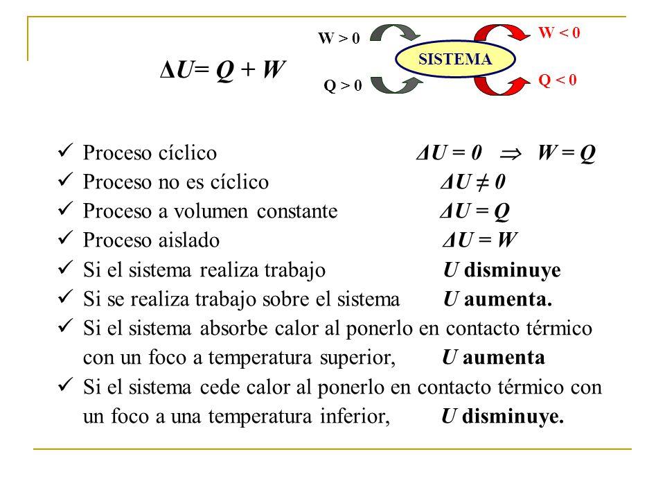ΔU= Q + W Proceso cíclico ΔU = 0 W = Q Proceso no es cíclico ΔU 0 Proceso a volumen constante ΔU = Q Proceso aislado ΔU = W Si el sistema realiza trabajo U disminuye Si se realiza trabajo sobre el sistema U aumenta.