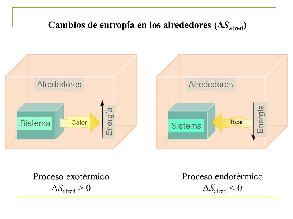 Cambios de entropía en los alrededores (ΔS alred ) Proceso exotérmico ΔS alred > 0 Proceso endotérmico ΔS alred < 0 Alrededores Sistema Calor Energía