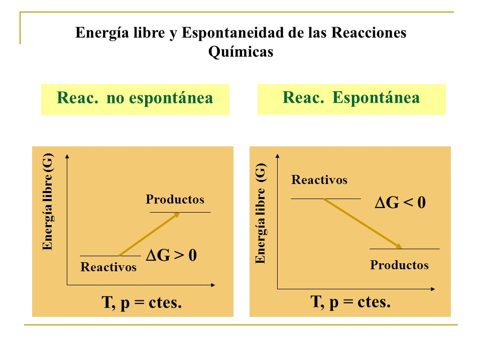 Reactivos Energía libre (G) Productos G > 0 Energía libre (G) Reactivos Productos G < 0 T, p = ctes.