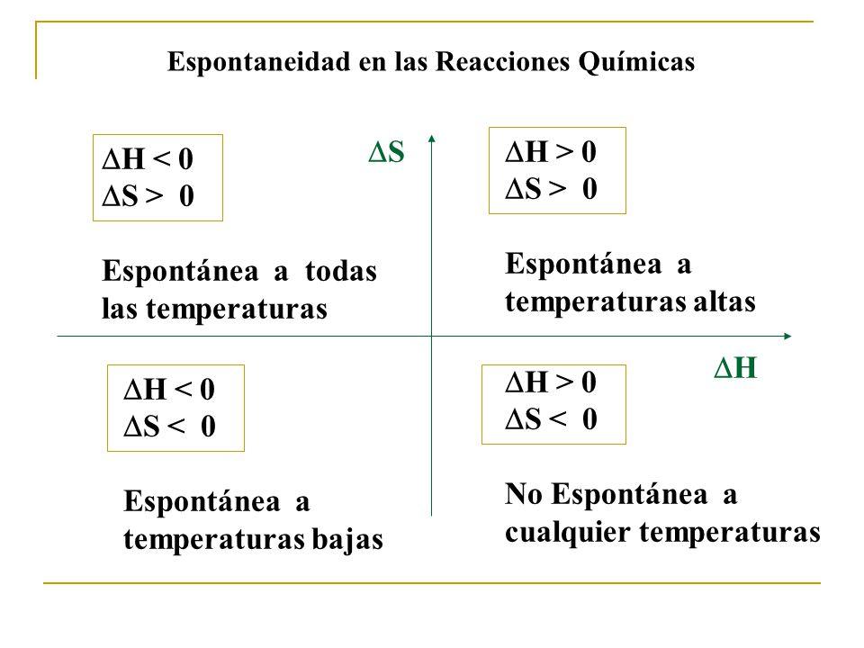 H > 0 S > 0 Espontánea a temperaturas altas H 0 Espontánea a todas las temperaturas H < 0 S < 0 Espontánea a temperaturas bajas H > 0 S < 0 No Espontánea a cualquier temperaturas H S Espontaneidad en las Reacciones Químicas