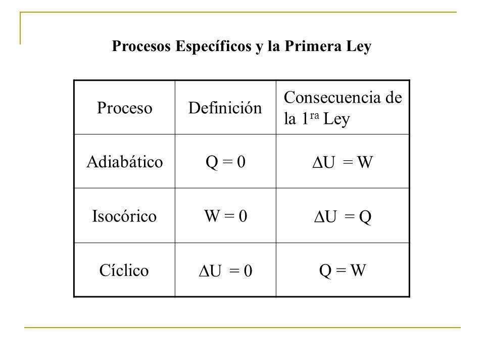 ProcesoDefinición Consecuencia de la 1 ra Ley AdiabáticoQ = 0 U = W IsocóricoW = 0 U = Q Cíclico U = 0 Q = W Procesos Específicos y la Primera Ley