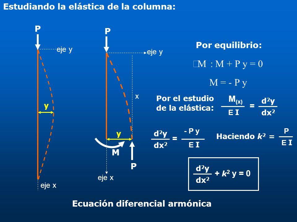 Estudiando la elástica de la columna: y eje x eje y P y P M eje x P eje y x M : M + P y = 0 Por equilibrio: M = - P y = E I M (x) d2yd2y dx 2 = E I -