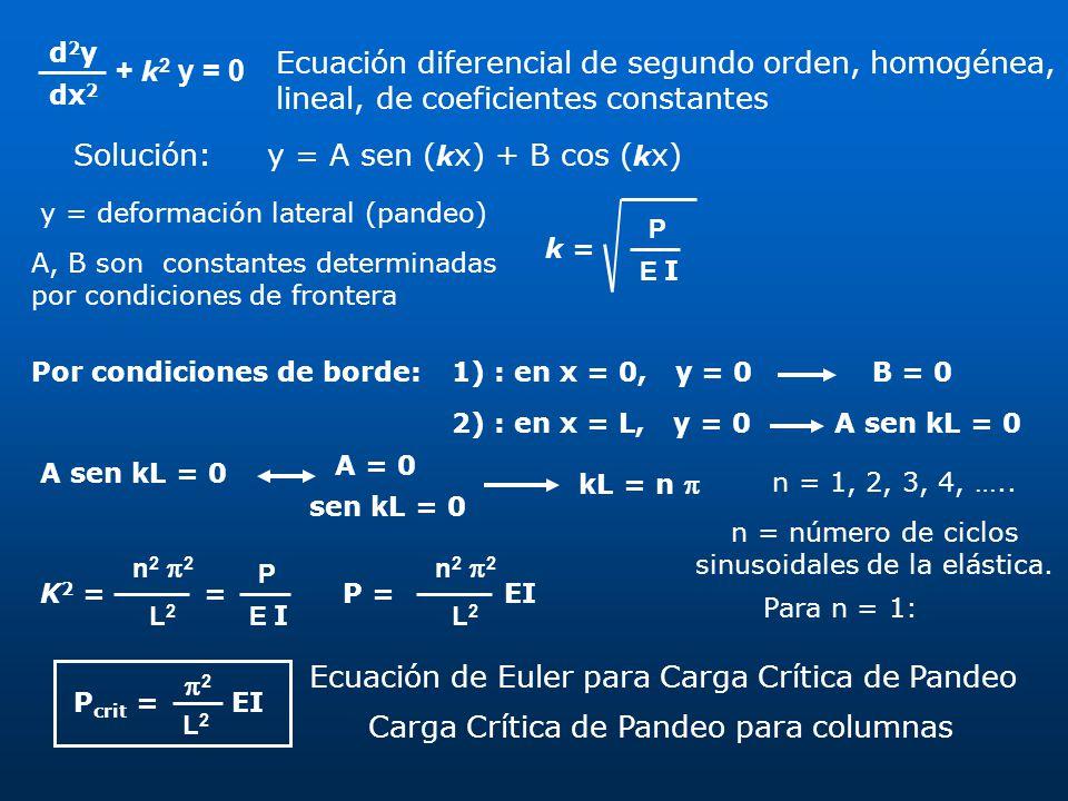 + k 2 y = 0 d2yd2y dx 2 Ecuación diferencial de segundo orden, homogénea, lineal, de coeficientes constantes Solución:y = A sen ( k x) + B cos ( k x)