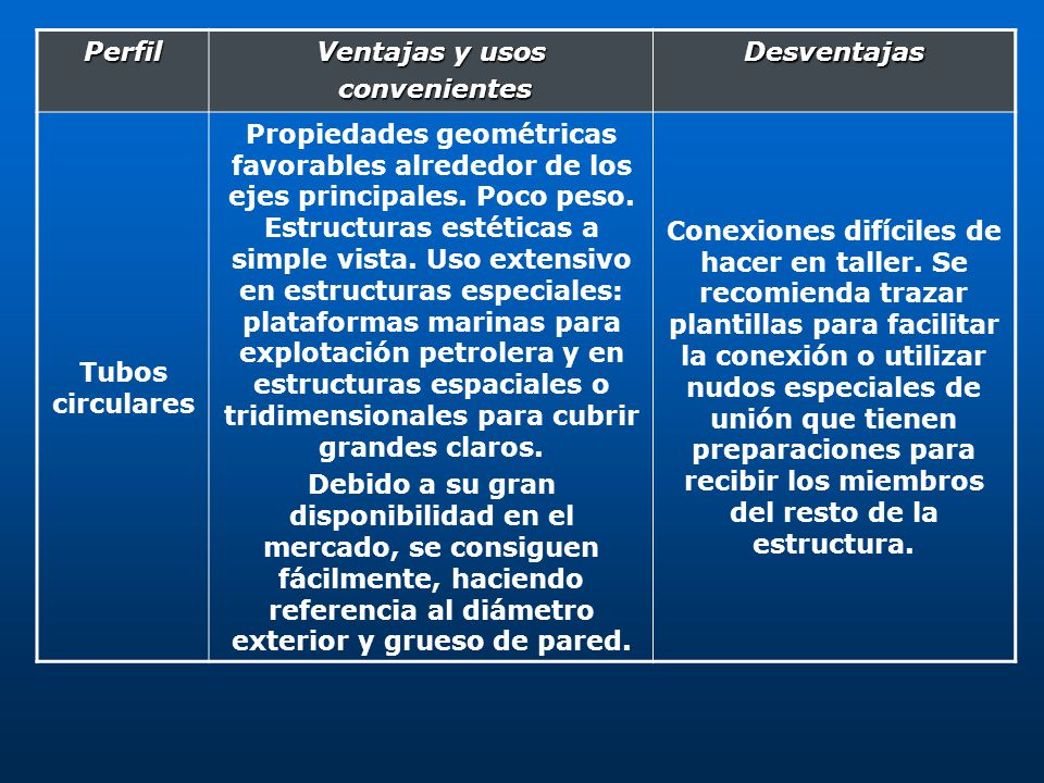 Perfil Ventajas y usos convenientes convenientesDesventajas Tubos circulares Propiedades geométricas favorables alrededor de los ejes principales. Poc
