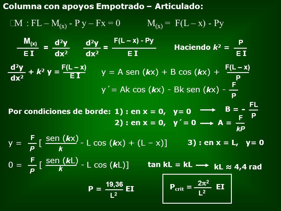Columna con apoyos Empotrado – Articulado: M : FL – M (x) - P y – Fx = 0 = E I M (x) d2yd2y dx 2 = E I F(L – x) - Py d2yd2y dx 2 E I P Haciendo k 2 =