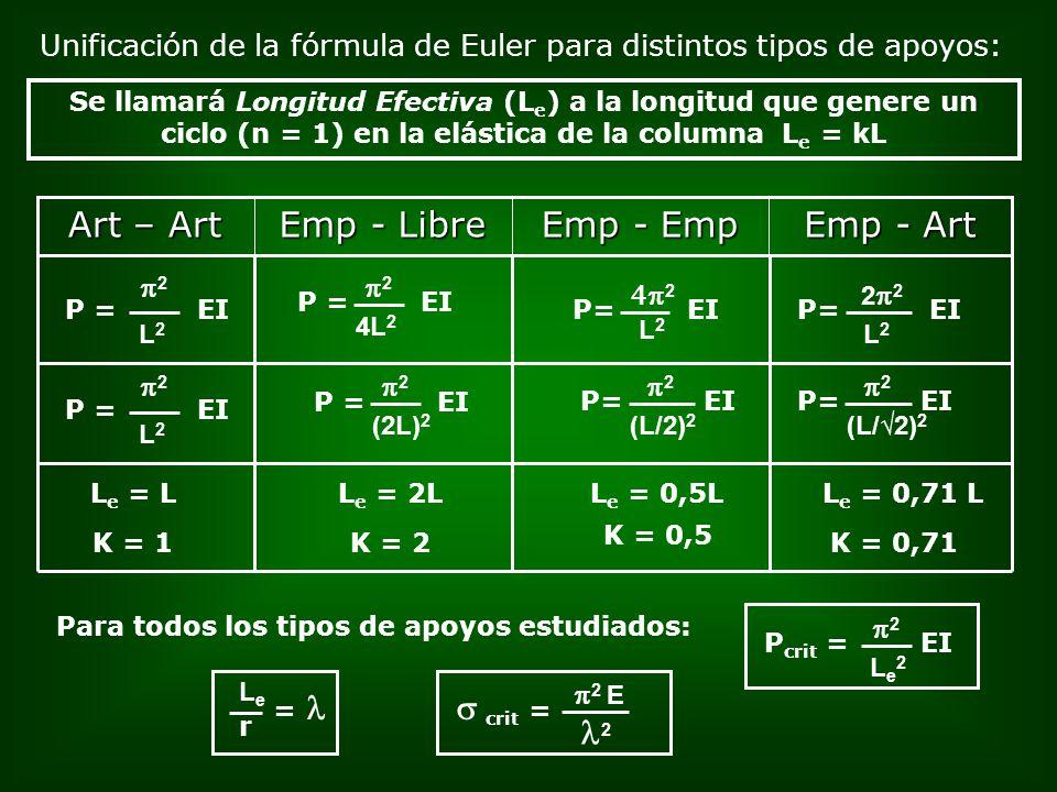 Unificación de la fórmula de Euler para distintos tipos de apoyos: Se llamará Longitud Efectiva (L e ) a la longitud que genere un ciclo (n = 1) en la