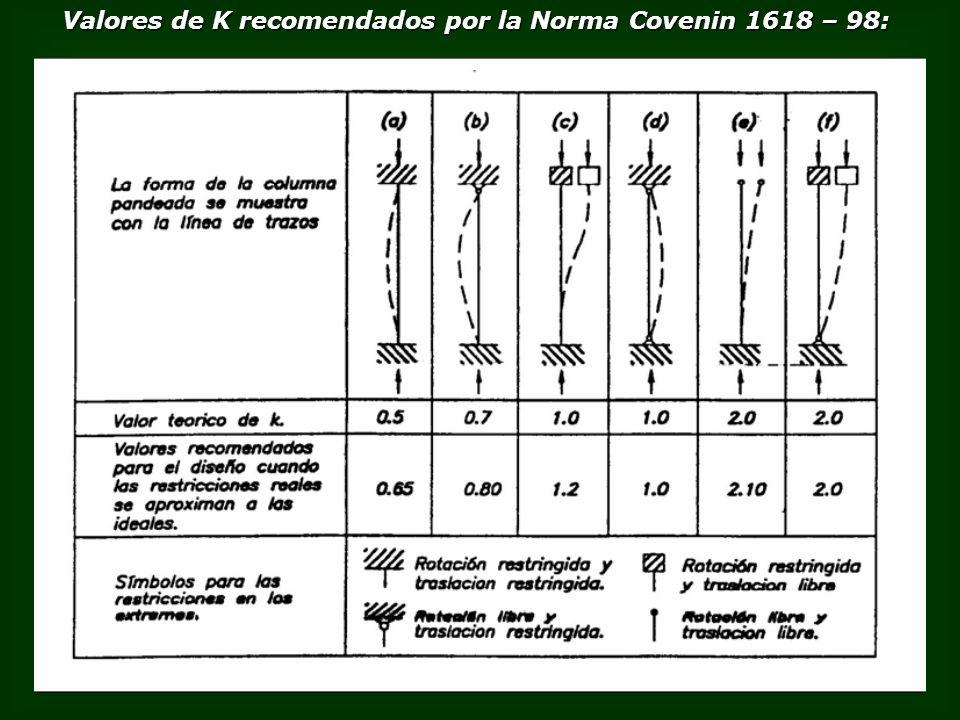 Valores de K recomendados por la Norma Covenin 1618 – 98:
