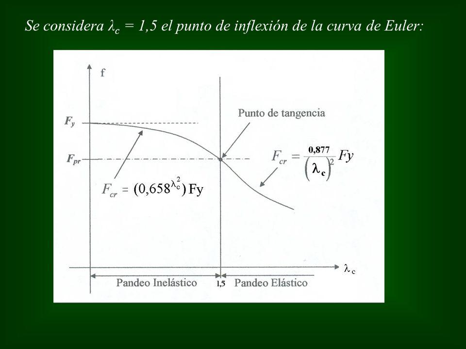 Se considera λ c = 1,5 el punto de inflexión de la curva de Euler: