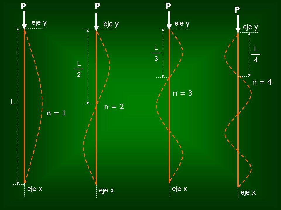 eje x eje y P 2 L eje x P 3 L P eje y 4 L eje x P L n = 1 n = 2 n = 3 n = 4