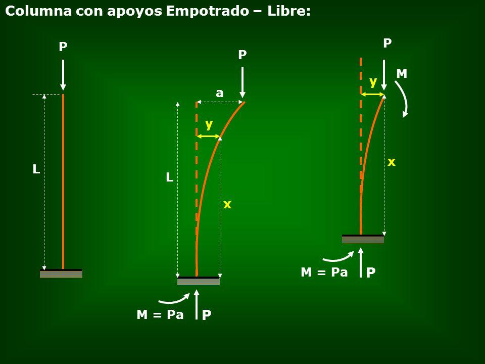 Columna con apoyos Empotrado – Libre: P L y P L a x y x P M = Pa P M P