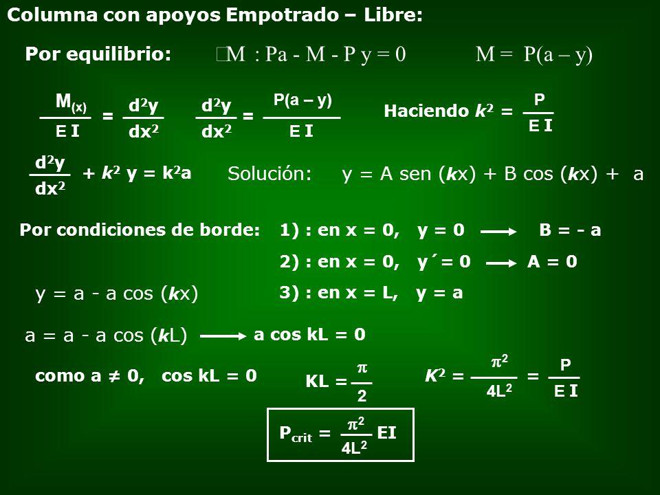 Columna con apoyos Empotrado – Libre: M : Pa - M - P y = 0 Por equilibrio: = E I M (x) d2yd2y dx 2 = E I P(a – y) d2yd2y dx 2 + k 2 y = k 2 a d2yd2y d