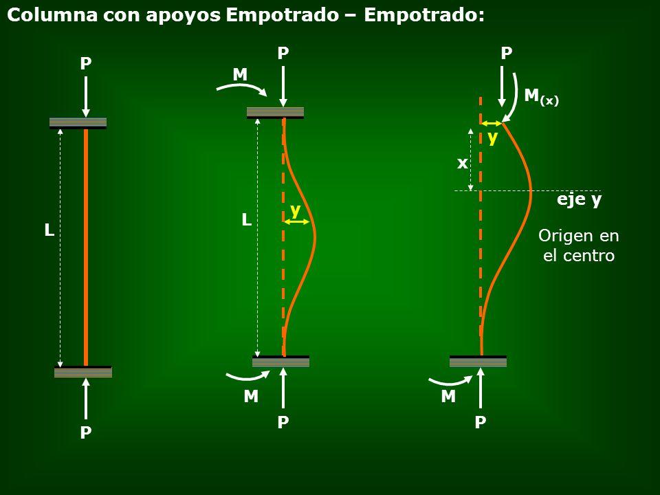 Columna con apoyos Empotrado – Empotrado: P L P y M P L P M M (x) P Origen en el centro y P eje y M x