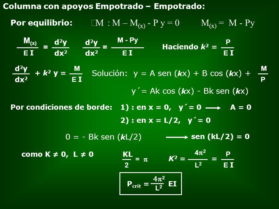 Columna con apoyos Empotrado – Empotrado: M : M – M (x) - P y = 0 Por equilibrio: = E I M (x) d2yd2y dx 2 = E I M - Py d2yd2y dx 2 E I P Haciendo k 2