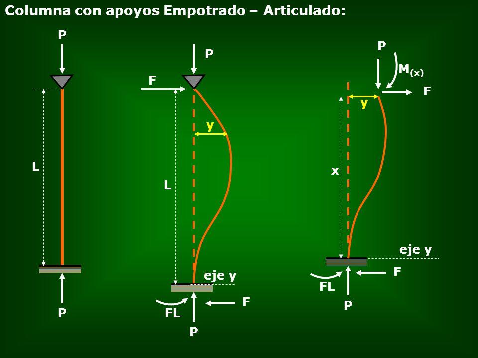 P L eje y Columna con apoyos Empotrado – Articulado: P L P y F M (x) P F P FL F y P eje y FL x F