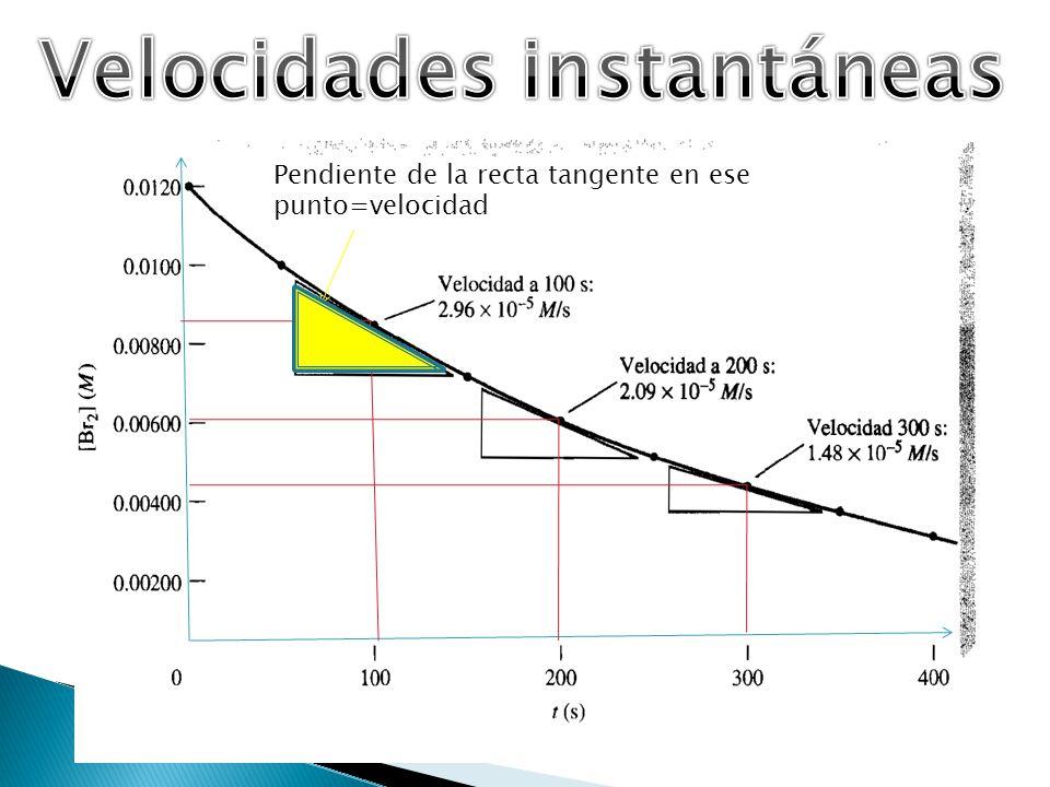 Pendiente de la recta tangente en ese punto=velocidad