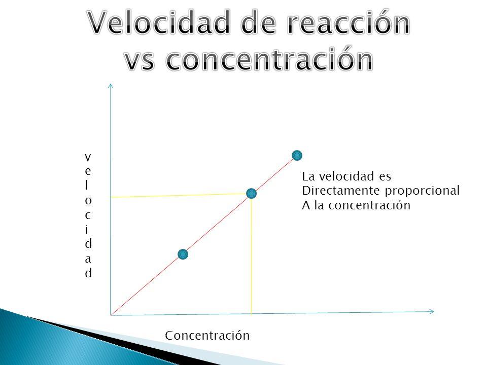 velocidadvelocidad Concentración La velocidad es Directamente proporcional A la concentración