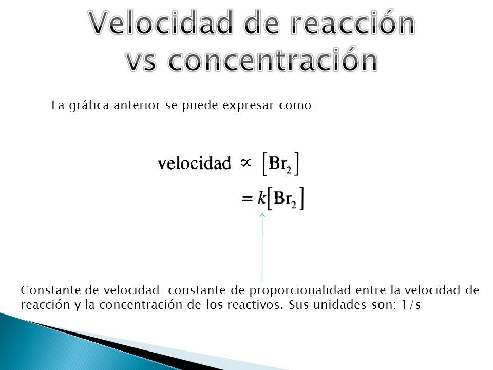 Constante de velocidad: constante de proporcionalidad entre la velocidad de reacción y la concentración de los reactivos. Sus unidades son: 1/s La grá