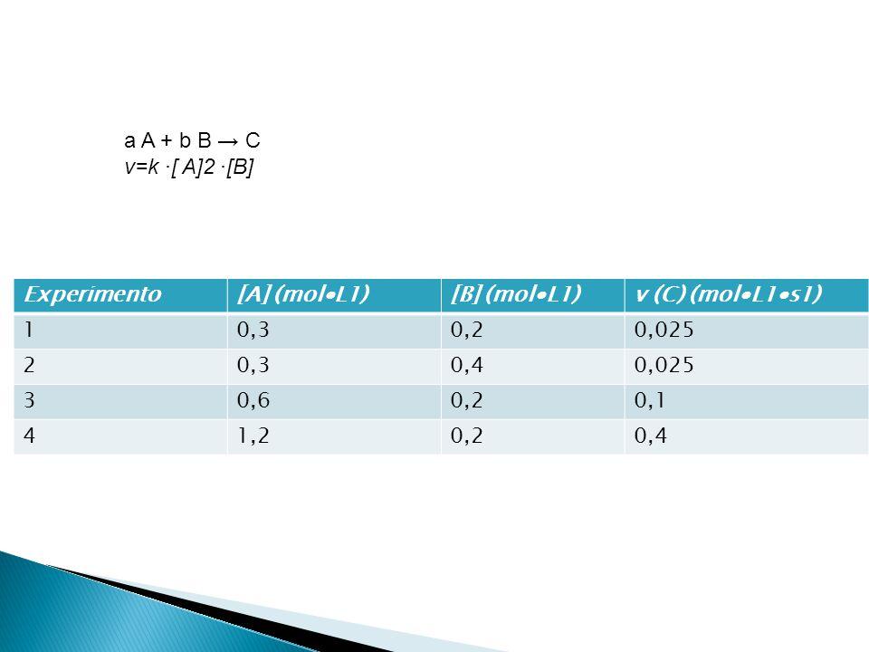a A + b B C v=k [ A]2 [B] Experimento[A] (molL1)[B] (molL1)v (C) (molL1s1) 10,30,20,025 20,30,40,025 30,60,20,1 41,20,20,4