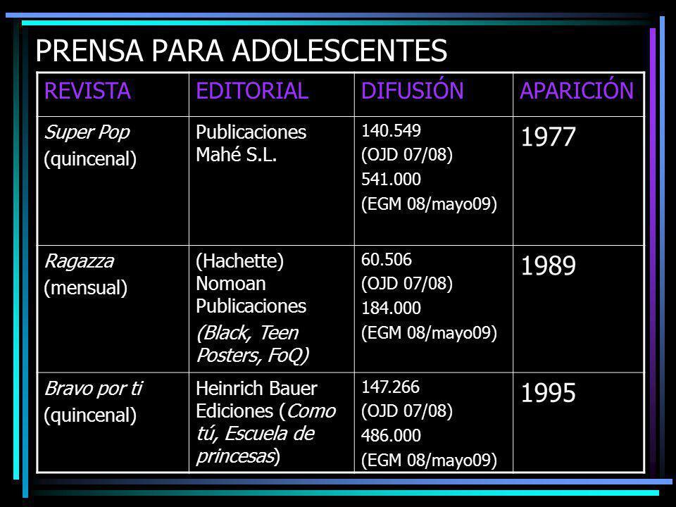 PRENSA PARA ADOLESCENTES REVISTAEDITORIALDIFUSIÓNAPARICIÓN Super Pop (quincenal) Publicaciones Mahé S.L.