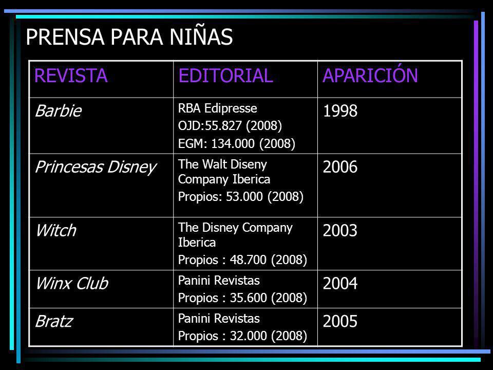 REVISTAEDITORIALAPARICIÓN Barbie RBA Edipresse OJD:55.827 (2008) EGM: 134.000 (2008) 1998 Princesas Disney The Walt Diseny Company Iberica Propios: 53.000 (2008) 2006 Witch The Disney Company Iberica Propios : 48.700 (2008) 2003 Winx Club Panini Revistas Propios : 35.600 (2008) 2004 Bratz Panini Revistas Propios : 32.000 (2008) 2005