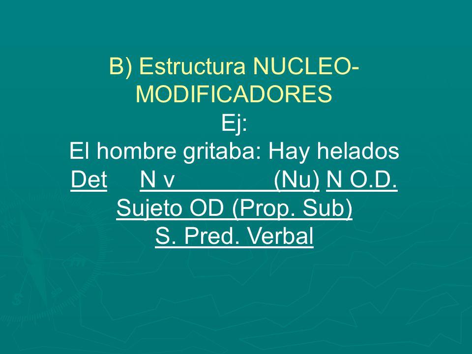 B) Estructura NUCLEO- MODIFICADORES Ej: El hombre gritaba: Hay helados Det N v (Nu) N O.D. Sujeto OD (Prop. Sub) S. Pred. Verbal