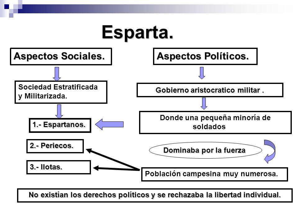 Esparta.Aspectos Sociales. Sociedad Estratificada y Militarizada.