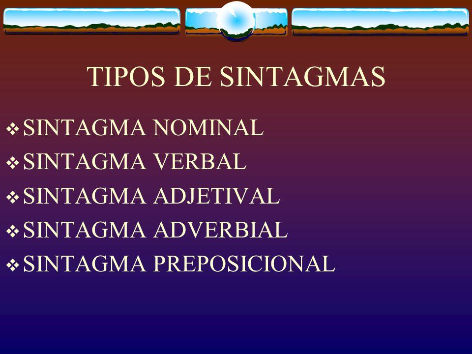 TIPOS DE SINTAGMAS SINTAGMA NOMINAL SINTAGMA VERBAL SINTAGMA ADJETIVAL SINTAGMA ADVERBIAL SINTAGMA PREPOSICIONAL