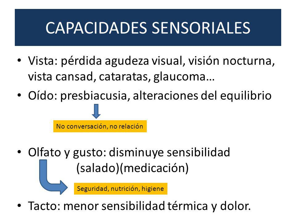 CAPACIDADES SENSORIALES Vista: pérdida agudeza visual, visión nocturna, vista cansad, cataratas, glaucoma… Oído: presbiacusia, alteraciones del equili