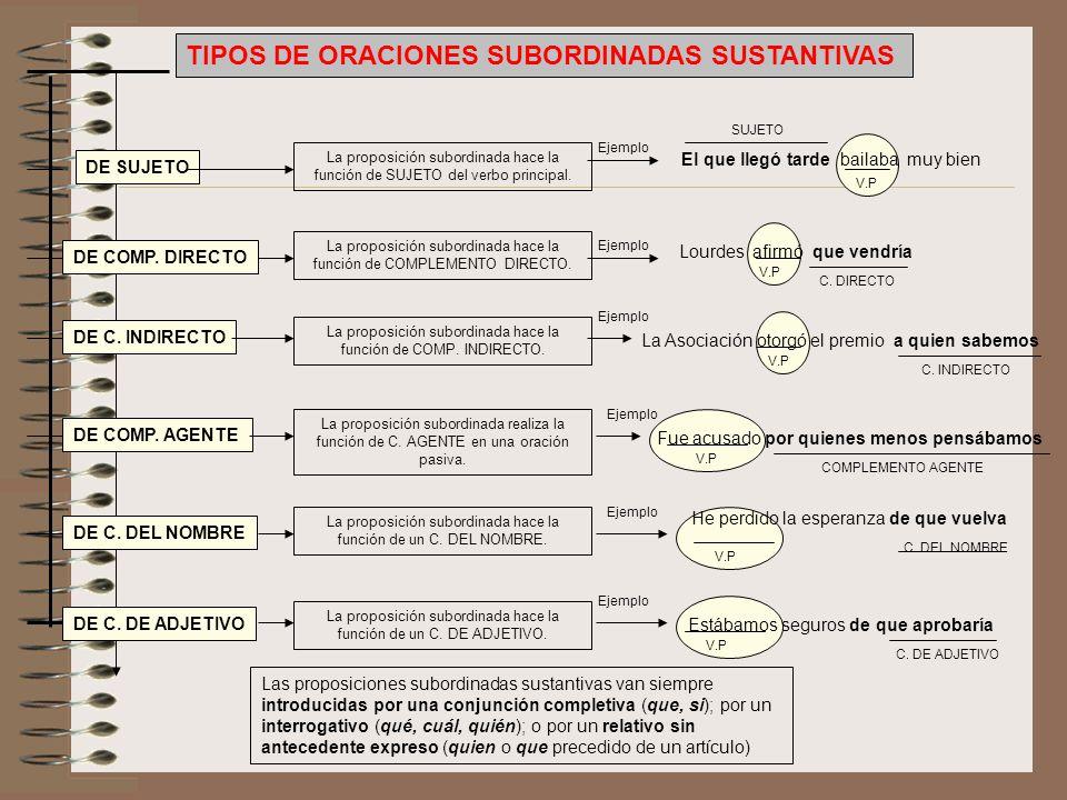 TIPOS DE ORACIONES SUBORDINADAS SUSTANTIVAS DE SUJETO DE COMP. DIRECTO DE C. INDIRECTO DE COMP. AGENTE DE C. DEL NOMBRE DE C. DE ADJETIVO La proposici