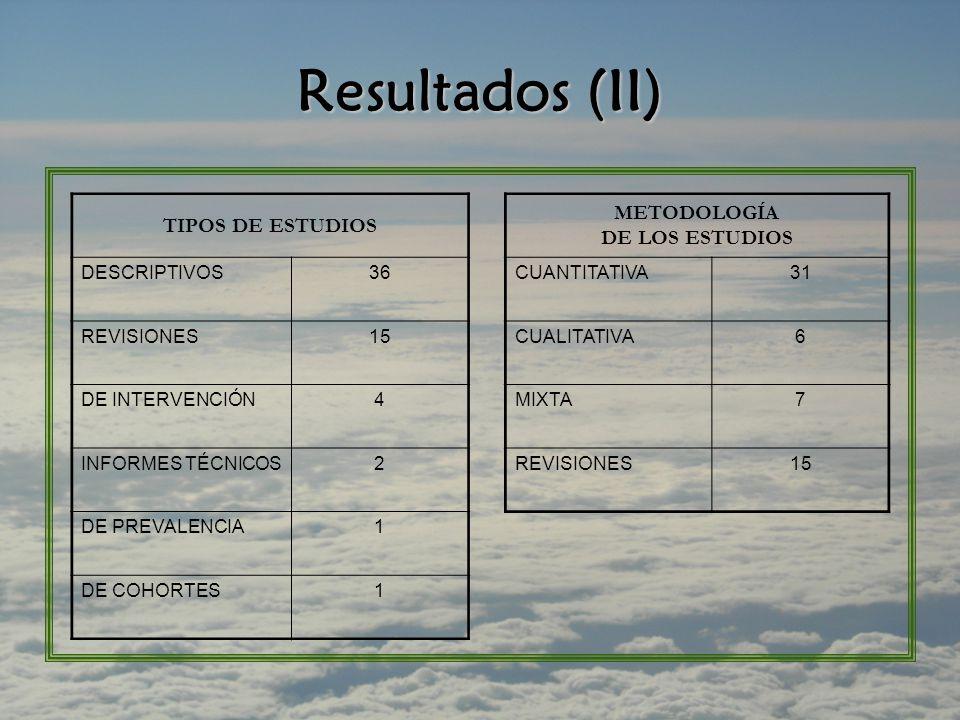 Resultados (II) TIPOS DE ESTUDIOS METODOLOGÍA DE LOS ESTUDIOS DESCRIPTIVOS36CUANTITATIVA31 REVISIONES15CUALITATIVA6 DE INTERVENCIÓN4MIXTA7 INFORMES TÉCNICOS2REVISIONES15 DE PREVALENCIA1 DE COHORTES1
