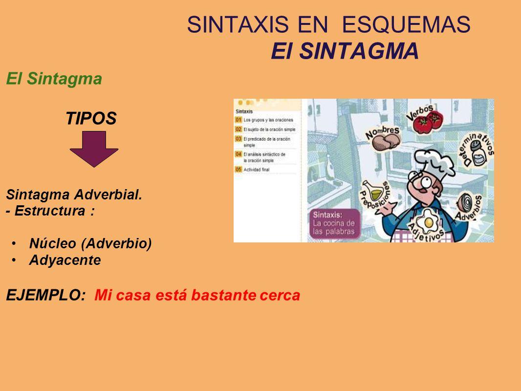 SINTAXIS EN ESQUEMAS El SINTAGMA El Sintagma TIPOS Sintagma Adverbial. - Estructura : Núcleo (Adverbio) Adyacente EJEMPLO: Mi casa está bastante cerca