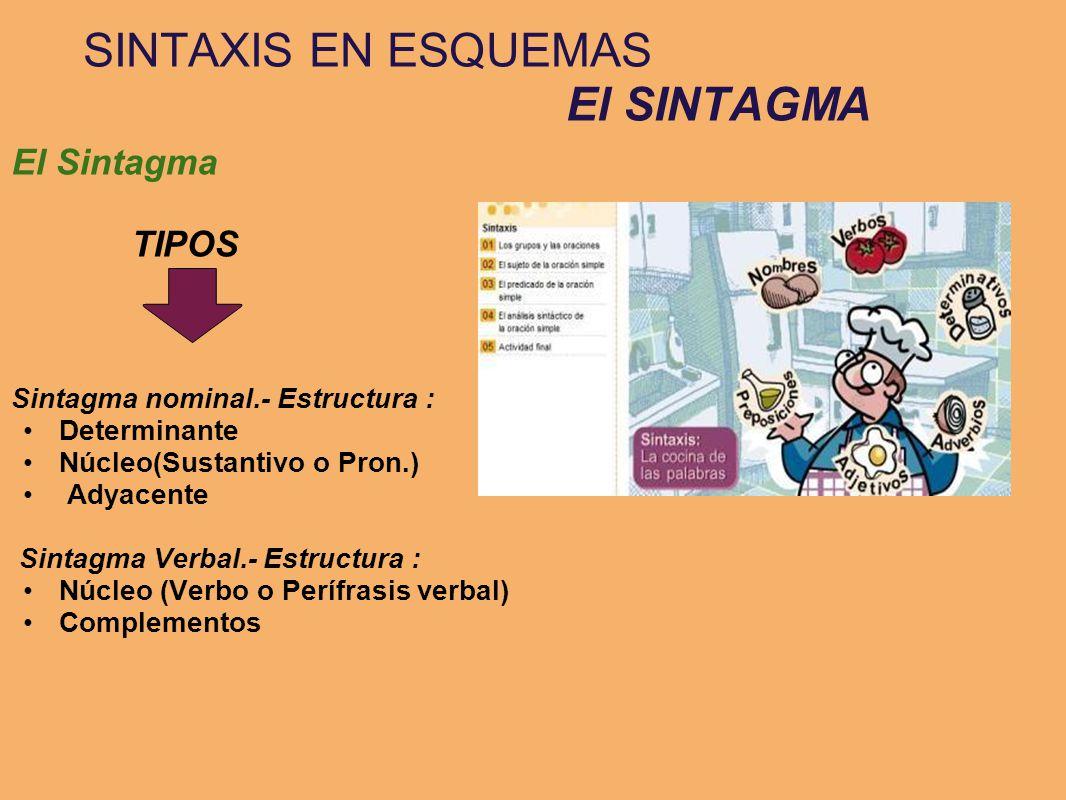SINTAXIS EN ESQUEMAS El SINTAGMA El Sintagma TIPOS Sintagma nominal.- Estructura : Determinante Núcleo(Sustantivo o Pron.) Adyacente Sintagma Verbal.-