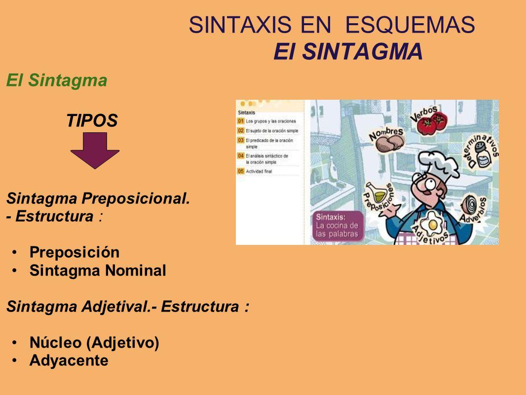 SINTAXIS EN ESQUEMAS El SINTAGMA El Sintagma TIPOS Sintagma Preposicional. - Estructura : Preposición Sintagma Nominal Sintagma Adjetival.- Estructura