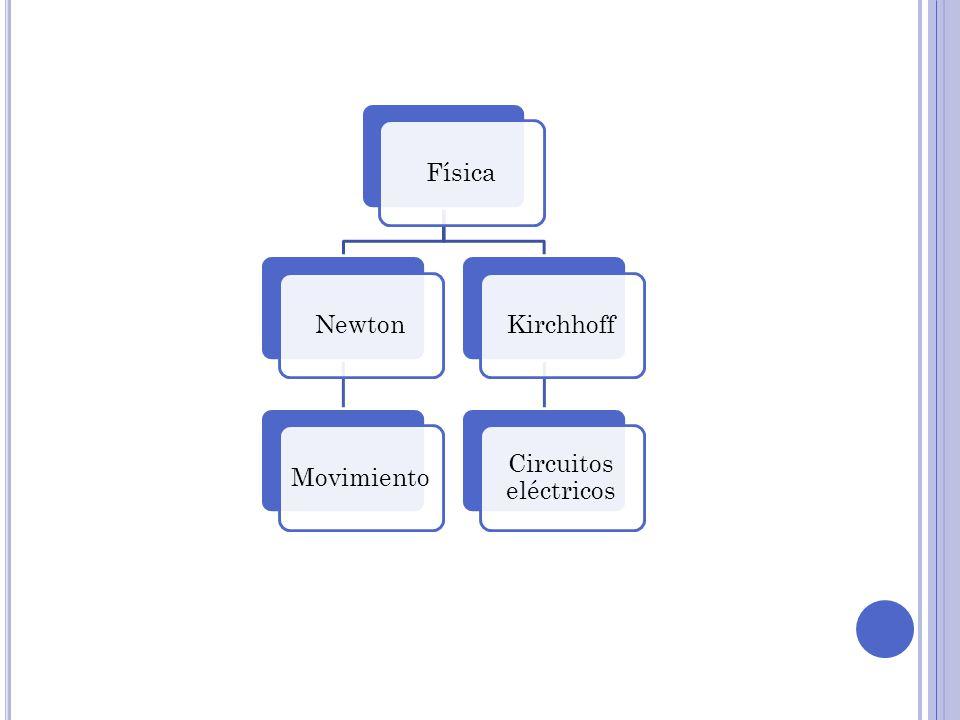 Formas simples Fuerza electromotr iz(FEM) ResistenciaCorriente Formas compuestas Inductor Condensad or