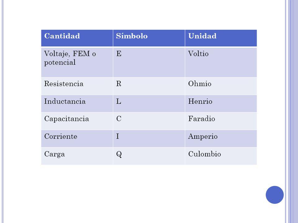 CantidadSímboloUnidad Voltaje, FEM o potencial EVoltio ResistenciaROhmio InductanciaLHenrio CapacitanciaCFaradio CorrienteIAmperio CargaQCulombio