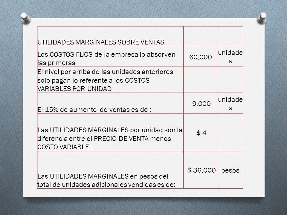 UTILIDADES MARGINALES SOBRE VENTAS Los COSTOS FIJOS de la empresa lo absorven las primeras 60,000 unidade s El nivel por arriba de las unidades anteriores solo pagan lo referente a los COSTOS VARIABLES POR UNIDAD El 15% de aumento de ventas es de : 9,000 unidade s Las UTILIDADES MARGINALES por unidad son la diferencia entre el PRECIO DE VENTA menos COSTO VARIABLE : $ 4 Las UTILIDADES MARGINALES en pesos del total de unidades adicionales vendidas es de: $ 36,000pesos
