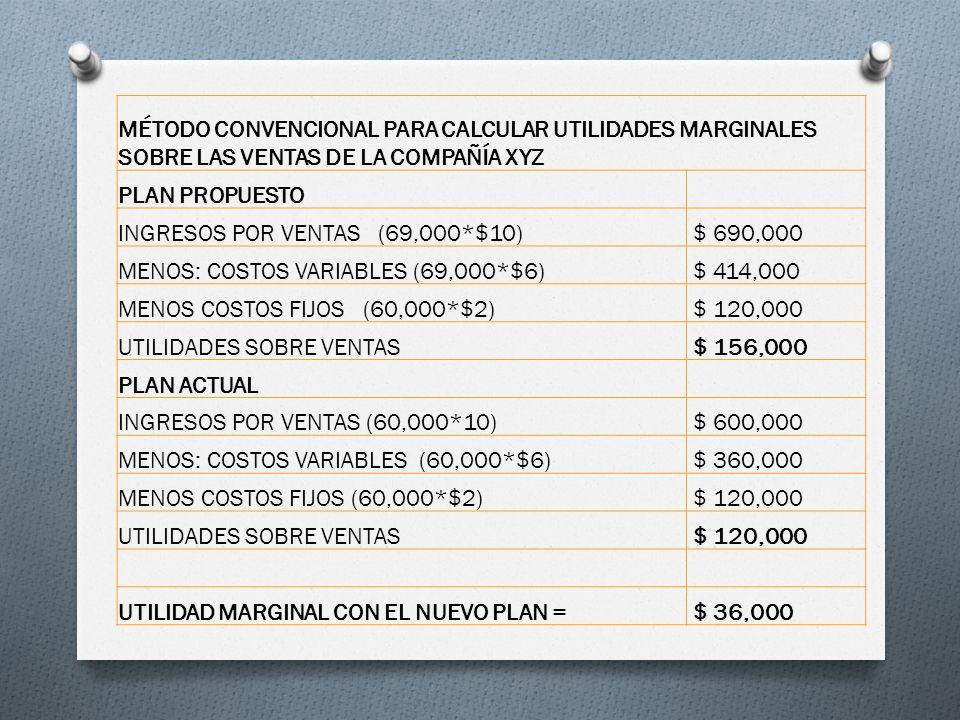 MÉTODO CONVENCIONAL PARA CALCULAR UTILIDADES MARGINALES SOBRE LAS VENTAS DE LA COMPAÑÍA XYZ PLAN PROPUESTO INGRESOS POR VENTAS (69,000*$10) $ 690,000 MENOS: COSTOS VARIABLES (69,000*$6) $ 414,000 MENOS COSTOS FIJOS (60,000*$2) $ 120,000 UTILIDADES SOBRE VENTAS $ 156,000 PLAN ACTUAL INGRESOS POR VENTAS (60,000*10) $ 600,000 MENOS: COSTOS VARIABLES (60,000*$6) $ 360,000 MENOS COSTOS FIJOS (60,000*$2) $ 120,000 UTILIDADES SOBRE VENTAS $ 120,000 UTILIDAD MARGINAL CON EL NUEVO PLAN = $ 36,000
