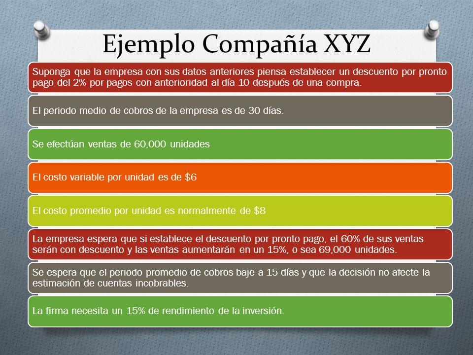 Ejemplo Compañía XYZ Suponga que la empresa con sus datos anteriores piensa establecer un descuento por pronto pago del 2% por pagos con anterioridad al día 10 después de una compra.