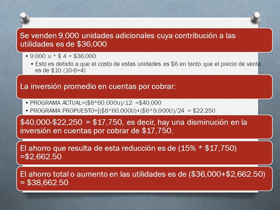 Se venden 9,000 unidades adicionales cuya contribución a las utilidades es de $36,000 9,000 u * $ 4 = $36,000 Esto es debido a que el costo de estas unidades es $6 en tanto que el precio de venta es de $10 (10-6=4) La inversión promedio en cuentas por cobrar: PROGRAMA ACTUAL=($8*60,000u)/12 =$40,000 PROGRAMA PROPUESTO=[($8*60,000U)+($6*9,000U)/24 = $22,250 $40,000-$22,250 = $17,750, es decir, hay una disminución en la inversión en cuentas por cobrar de $17,750.