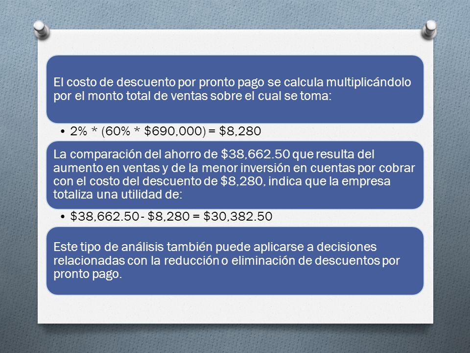 El costo de descuento por pronto pago se calcula multiplicándolo por el monto total de ventas sobre el cual se toma: 2% * (60% * $690,000) = $8,280 La comparación del ahorro de $38,662.50 que resulta del aumento en ventas y de la menor inversión en cuentas por cobrar con el costo del descuento de $8,280, indica que la empresa totaliza una utilidad de: $38,662.50 - $8,280 = $30,382.50 Este tipo de análisis también puede aplicarse a decisiones relacionadas con la reducción o eliminación de descuentos por pronto pago.