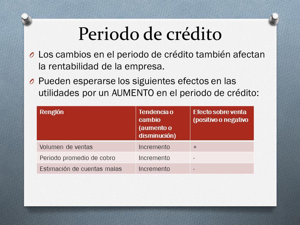 Periodo de crédito O Los cambios en el periodo de crédito también afectan la rentabilidad de la empresa.