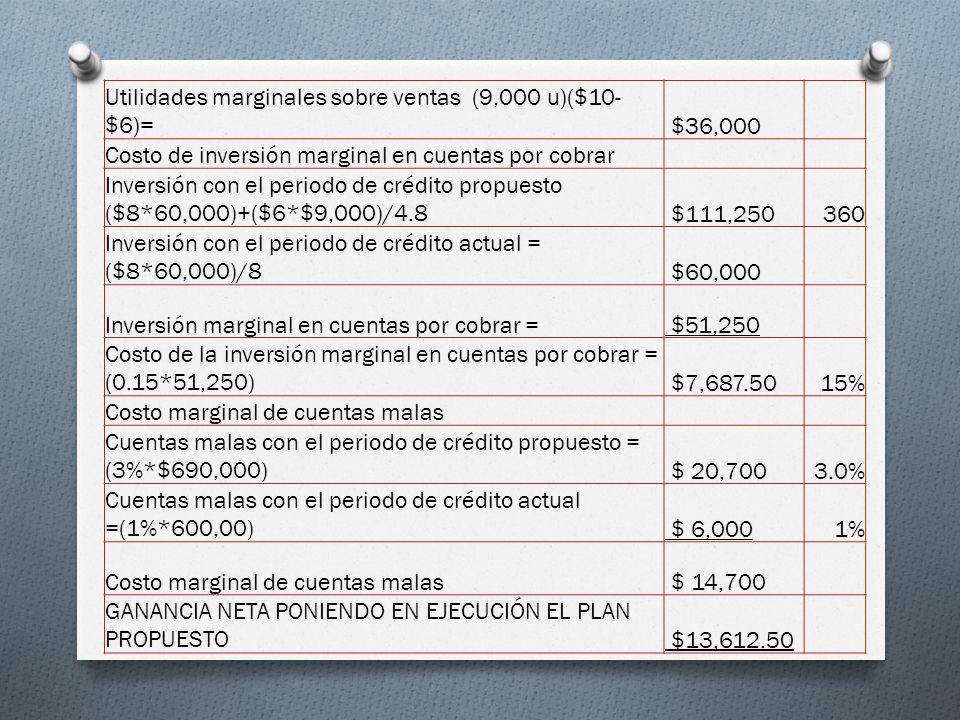 Utilidades marginales sobre ventas (9,000 u)($10- $6)= $36,000 Costo de inversión marginal en cuentas por cobrar Inversión con el periodo de crédito propuesto ($8*60,000)+($6*$9,000)/4.8 $111,250360 Inversión con el periodo de crédito actual = ($8*60,000)/8 $60,000 Inversión marginal en cuentas por cobrar = $51,250 Costo de la inversión marginal en cuentas por cobrar = (0.15*51,250) $7,687.5015% Costo marginal de cuentas malas Cuentas malas con el periodo de crédito propuesto = (3%*$690,000) $ 20,7003.0% Cuentas malas con el periodo de crédito actual =(1%*600,00) $ 6,0001% Costo marginal de cuentas malas $ 14,700 GANANCIA NETA PONIENDO EN EJECUCIÓN EL PLAN PROPUESTO $13,612.50