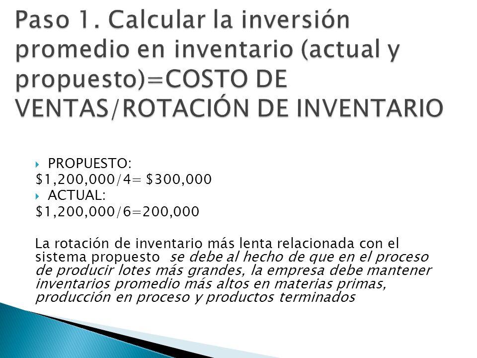 PROPUESTO: $1,200,000/4= $300,000 ACTUAL: $1,200,000/6=200,000 La rotación de inventario más lenta relacionada con el sistema propuesto se debe al hec