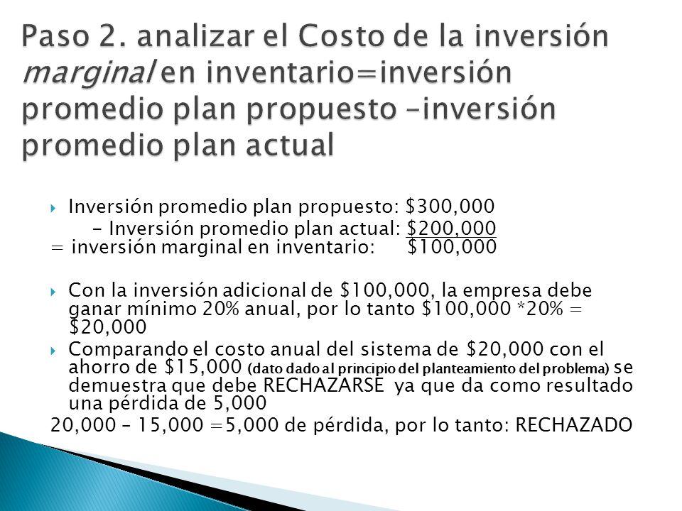 Inversión promedio plan propuesto: $300,000 - Inversión promedio plan actual: $200,000 = inversión marginal en inventario: $100,000 Con la inversión a