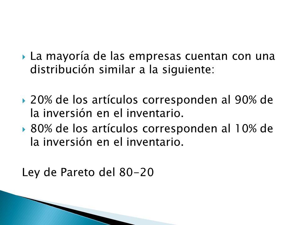 La mayoría de las empresas cuentan con una distribución similar a la siguiente: 20% de los artículos corresponden al 90% de la inversión en el inventa