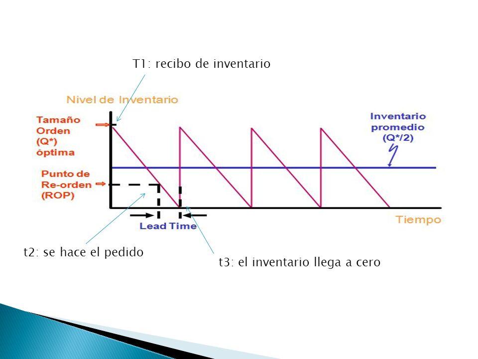 T1: recibo de inventario t2: se hace el pedido t3: el inventario llega a cero