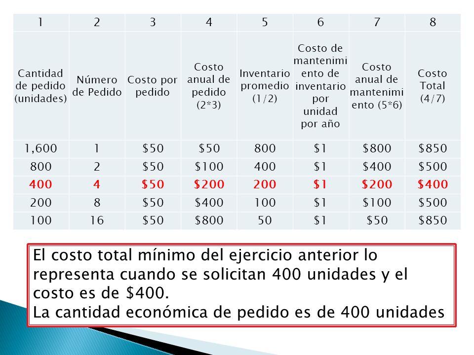 12345678 Cantidad de pedido (unidades) Número de Pedido Costo por pedido Costo anual de pedido (2*3) Inventario promedio (1/2) Costo de mantenimi ento